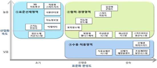 """""""2020년 세계 4위 표준특허 강국…내년 1윌엔 5G 지하철 운행"""""""