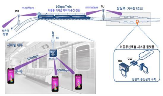 모바일핫스팟네트워크(MHN) 기술 개념도(출처:미래부)