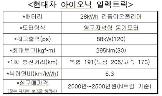<아이오닉 일렉트릭 주요 제원>
