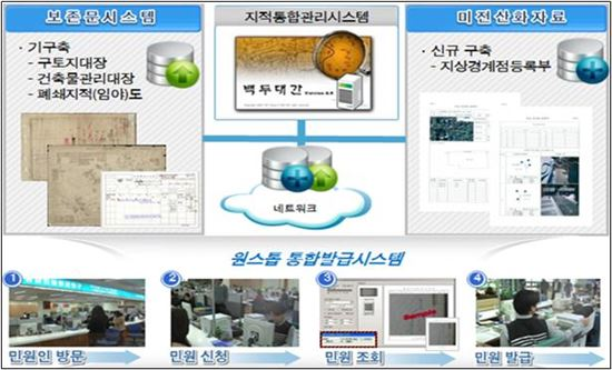 지적민원 원스톱 통합발급시스템