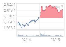 코스피, 0.96p 오른 2018.22 출발(0.05%↑)