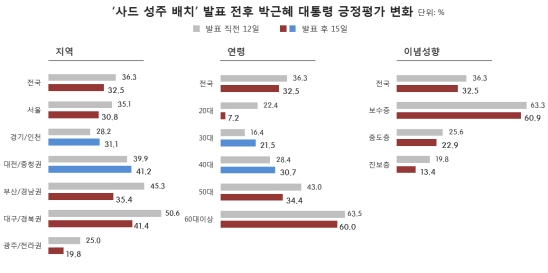 朴대통령, 사드 후폭풍…TK '빨간불' 9.2%p 하락