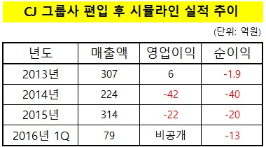 """CJ 계열 시뮬라인, 적자늪서 허덕…""""VR로 정면돌파"""""""