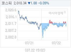 코스피, 1.88p 내린 2010.34 마감(0.09%↓)