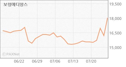 [오늘의 테마] 中 유아용품 시장 급성장 기대감…유아관련株 ↑