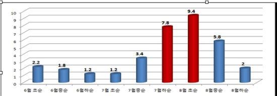 시기별 물놀이 사망자 현황. 국민안전처 통계