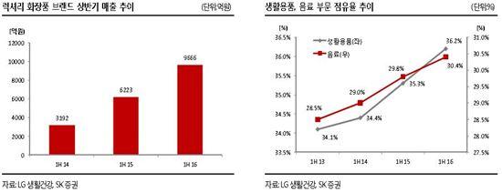 """LG생건, 2Q 사상 최대 실적…""""럭셔리 화장품 효과"""""""