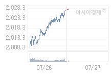 코스피, 0.27p 내린 2027.07 출발 (0.01%↓)