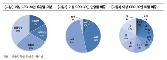 [코스닥여성CEO] 34%는 가족기업…평균 49.3세·이공계 출신 32%