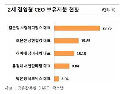 [코스닥여성CEO] 2세경영형 CEO, 젊은 나이에 경영권 잡아…지분승계는 진행형