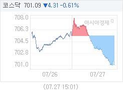 코스닥, 4.31p 내린 701.09 마감(0.61%↓)