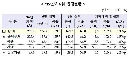 6월 재정집행현황(자료:기획재정부)