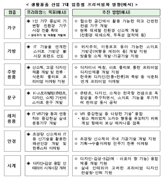 위치추적 캐리어·증강현실 실내 운동기구 등에 내년 300억 투입