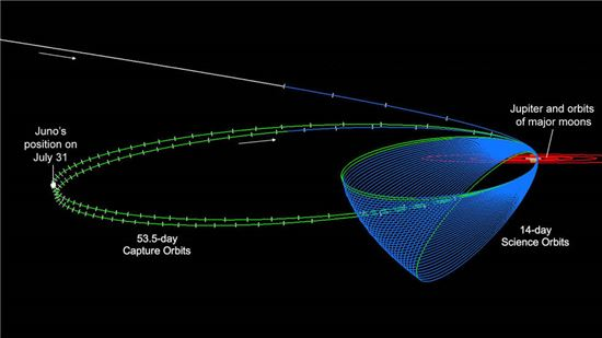 ▲주노가 지난 7월31일 공전 궤도에서 가장 먼 지점에 이르렀다.[사진제공=NASA]
