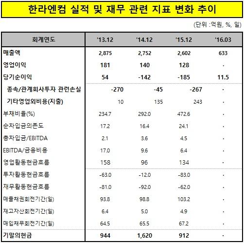 [스몰캡재무분석] 정몽원 회장 애물단지 한라엔컴