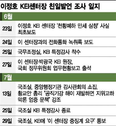 'KEI 오리발·깜깜이조사' 탓에 한달 걸려 겨우 진상규명