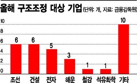 """""""32개 기업리스트가 돌고 있다"""" 비공개 구조조정의 명과암"""