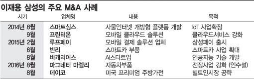 [변화하는 삼성②] 이재용式 사업재편 속도 빨라진다