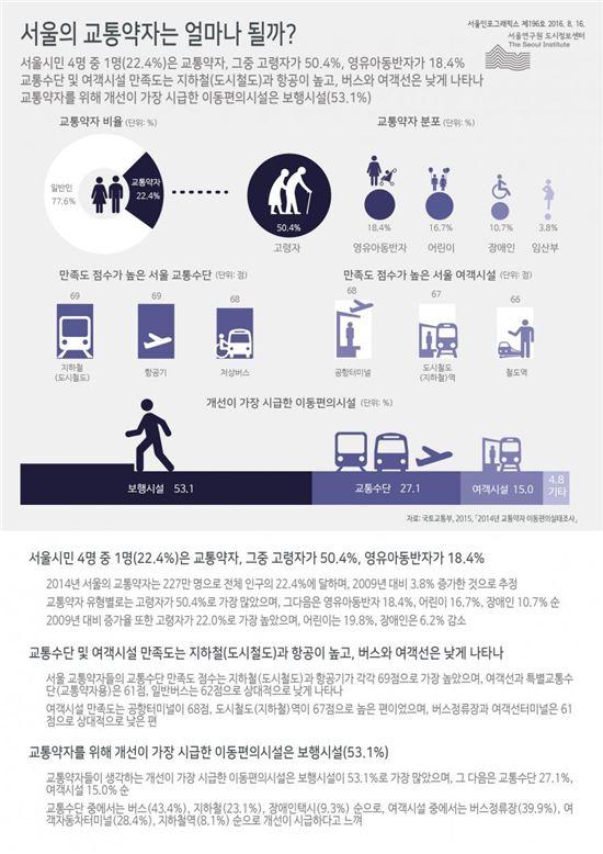 """""""자리 얼마나 양보하시나요?""""…서울시 4명 중 1명은 교통약자"""