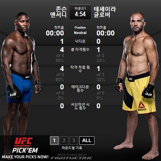 앤서니 존슨과 글로버 테세이라 [사진=UFC 공식]