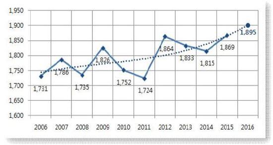 2006년~2015년 노인 교통사고의 사망자 추이와 올해 예측 값 현황 자료. 경찰청 제공