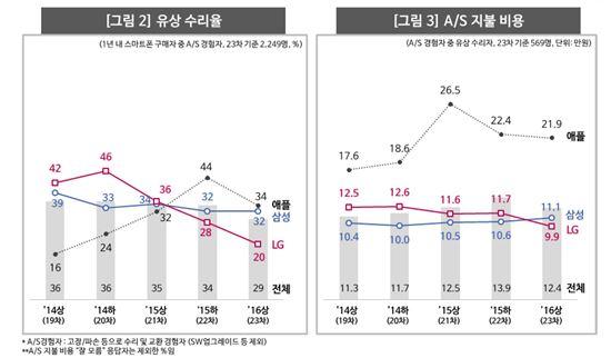 스마트폰 유상 수리율 및 AS 비용(출처: 컨슈머인사이트)