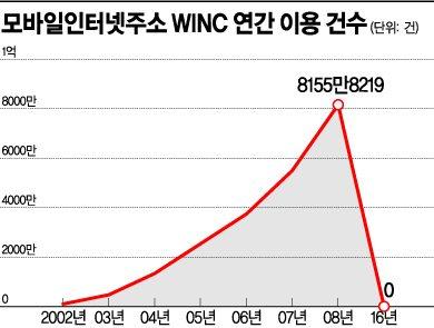 추억의 모바일 주소 'WINC', 연말 완전 종료