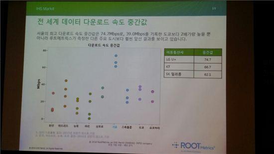 서울, 도쿄보다 2배 빠른 모바일 다운로드 속도…전세계 1위