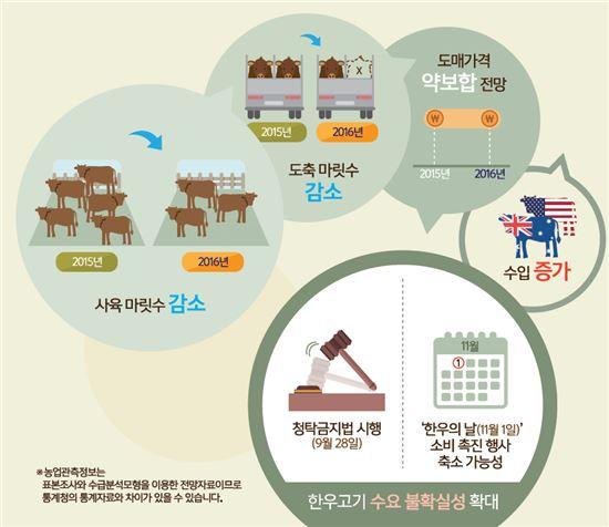 (자료-한국농촌경제연구원)