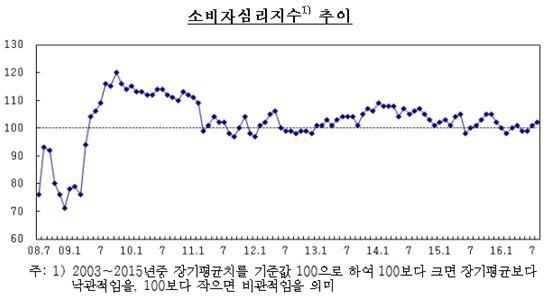 """소비자심리지수 두 달 연속 상승…""""韓 신용등급 상향 영향"""""""