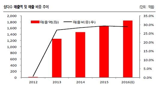 삼다수 매출액 및 매출 비중 추이<자료=SK증권>