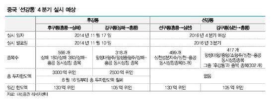 """中 '선강통' 정식 비준·준비 착수…""""12월 실시 전망"""""""