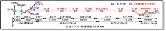 성남~여주 복선전철.