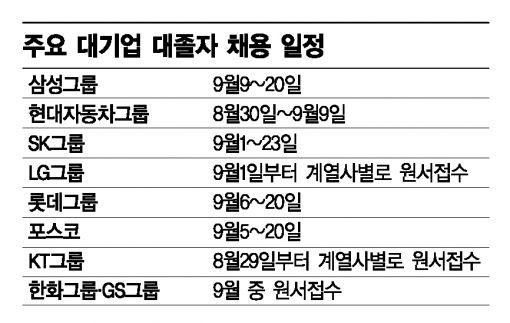 주요 대기업 대졸자 신입공채 원서접수 일정