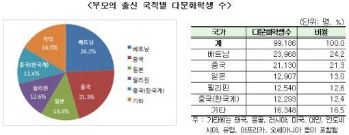 [2016교육통계②]다문화 초·중·고생 10만명 시대