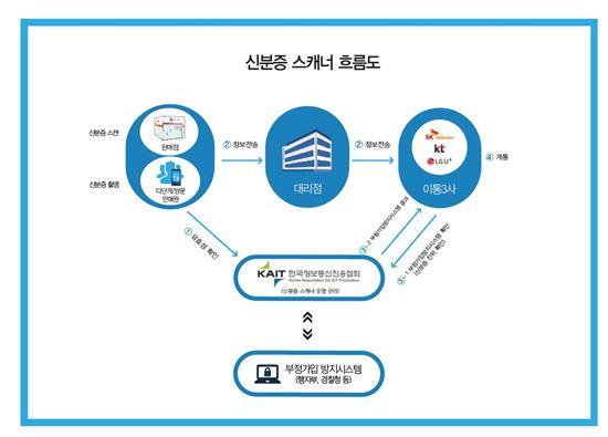 신분증 스캐너 흐름도(출처:KAIT)