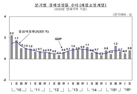 2분기 경제성장률 0.8%…국민소득 7분기만에 '마이너스'(종합)