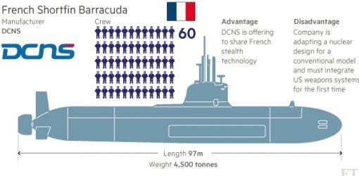 프랑스 DCNS가 건조할 쇼트핀 바라쿠다 블록1A 사양
