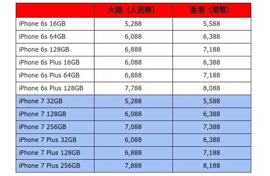 아이폰6s와 아이폰7 가격. 왼쪽은 중국 판매가, 오른쪽은 홍콩 판매가.(사진=http://www.anzhuo.cn/)