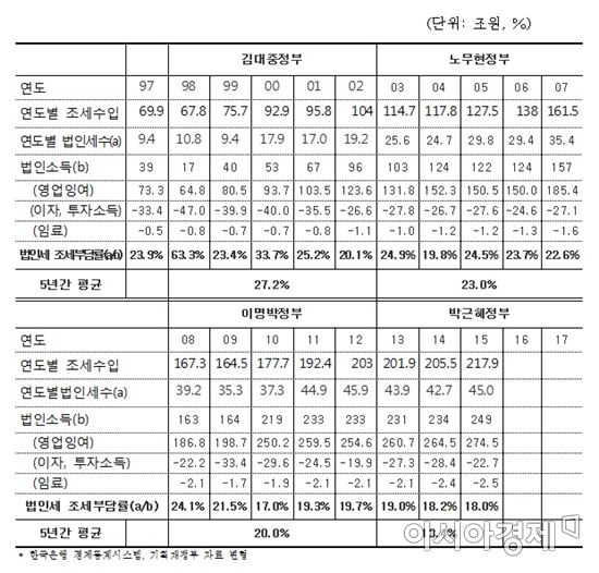 1997~2015년 법인세 조세부담률 변화(자료:국회예산결산특별위원회)