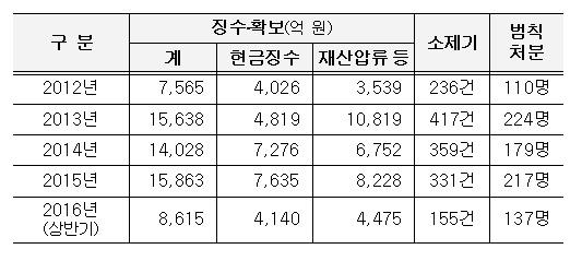 연도별 체납자 재산 추적조사 결과(자료:국세청)