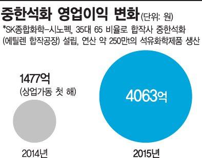 최태원 '차이나 인사이더', 이번엔 정유·윤활유(종합)