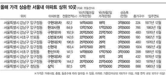몸값 뛴 아파트 상위 10곳 중 7곳 '압구정 재건축'