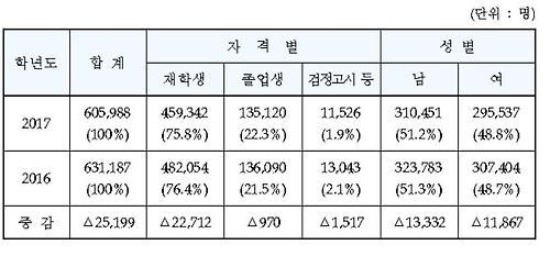 수능 지원자 감소. 사진=한국교육과정평가원 제공