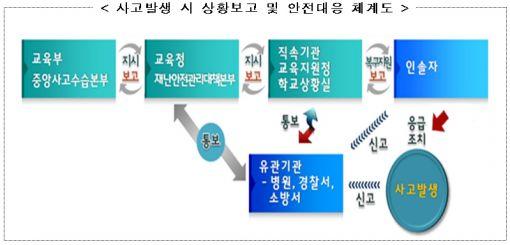 교육부, '자유학기제 체험활동 상황실' 운영 강화
