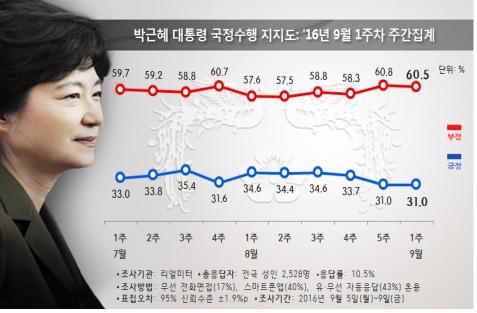 朴대통령 지지율, 최저치 경신 면해…北核 영향