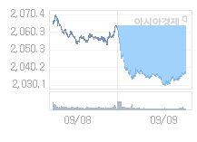 코스피, 34.2p 내린 2003.67 출발(1.68%↓)