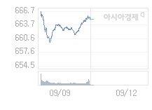 코스닥, 10.5p 내린 654.49 출발(1.58%↓)