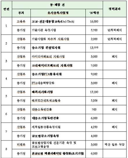 2016년 중소기업 분야 유사중복사업 정비결과. 단위: 백만원