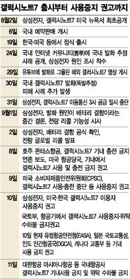 """""""7일간의 소방작전""""…갤럭시노트7, 골든타임 맞았다"""